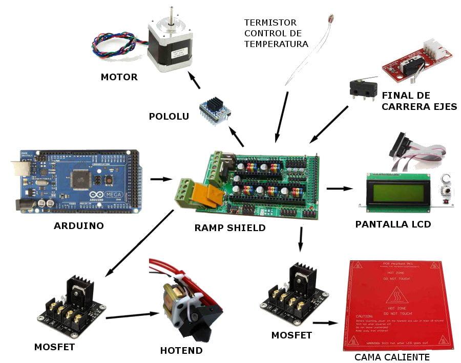 electronica-impresora-3d