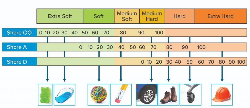 tabla de dureza shore de los diferentes filamentos flexibles